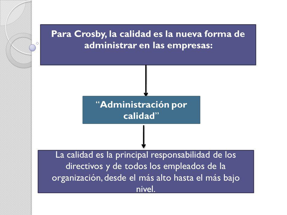 Administración por calidad