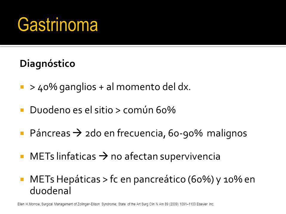 Gastrinoma Diagnóstico > 40% ganglios + al momento del dx.