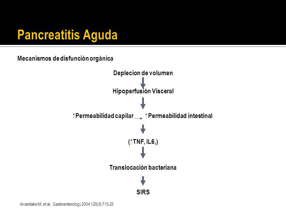 Pancreatitis Aguda Mecanismos de disfunción orgánica
