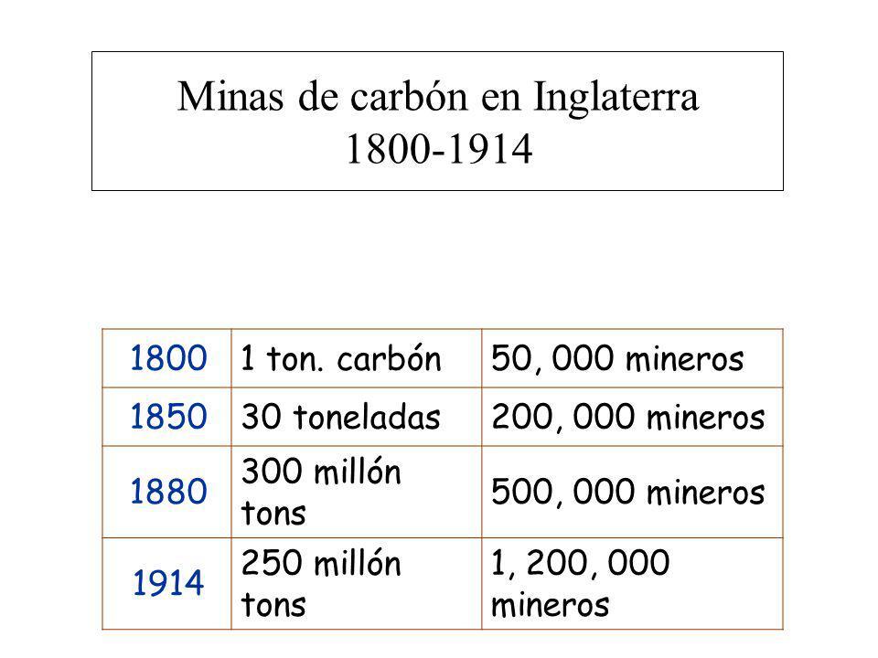 Minas de carbón en Inglaterra