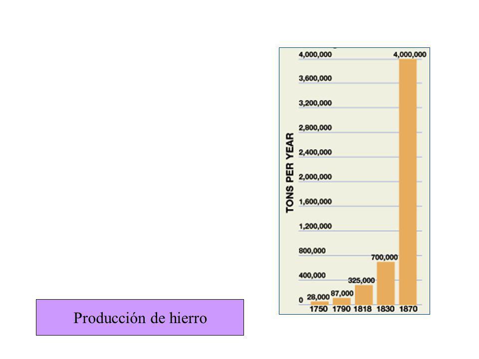 Producción de hierro