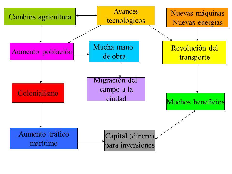 Avances tecnológicos. Cambios agricultura. Nuevas máquinas. Nuevas energias. Mucha mano. de obra.