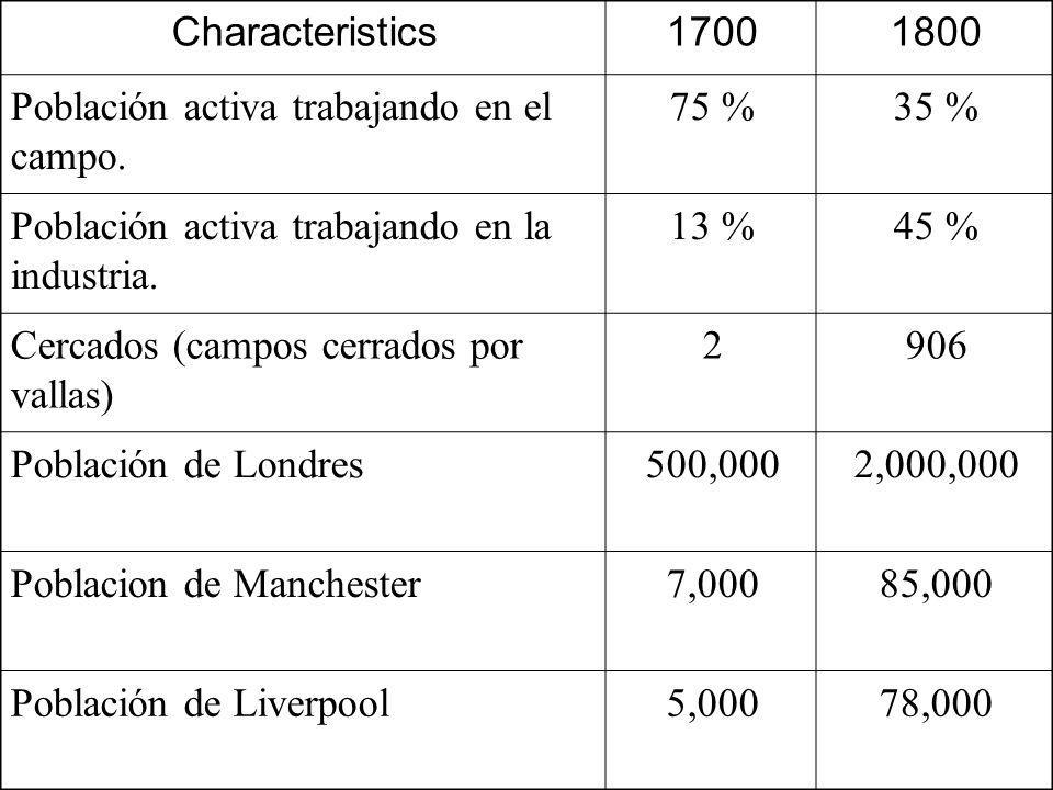 Characteristics 1700. 1800. Población activa trabajando en el campo. 75 % 35 % Población activa trabajando en la industria.