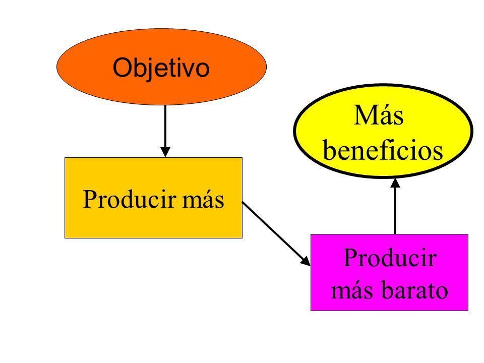 Objetivo Más beneficios Producir más Producir más barato