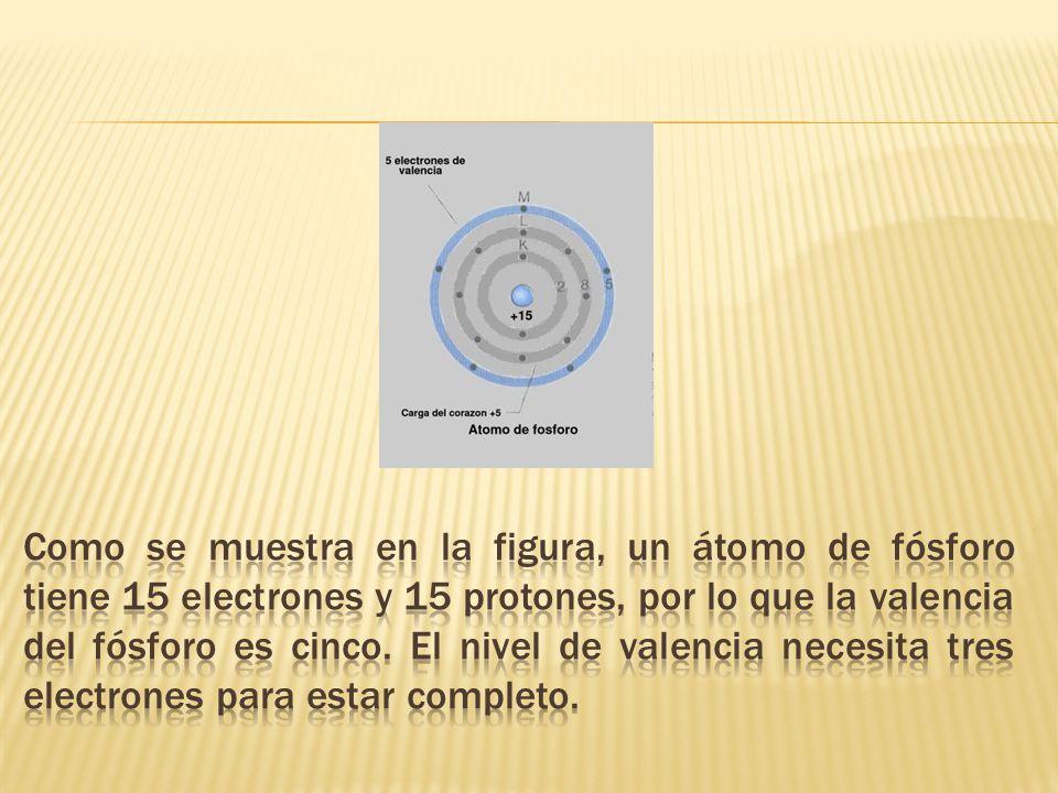Como se muestra en la figura, un átomo de fósforo tiene 15 electrones y 15 protones, por lo que la valencia del fósforo es cinco.