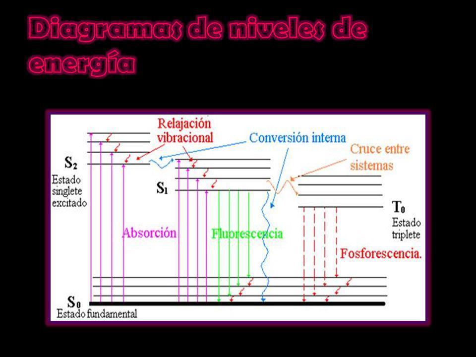 Diagramas de niveles de energía