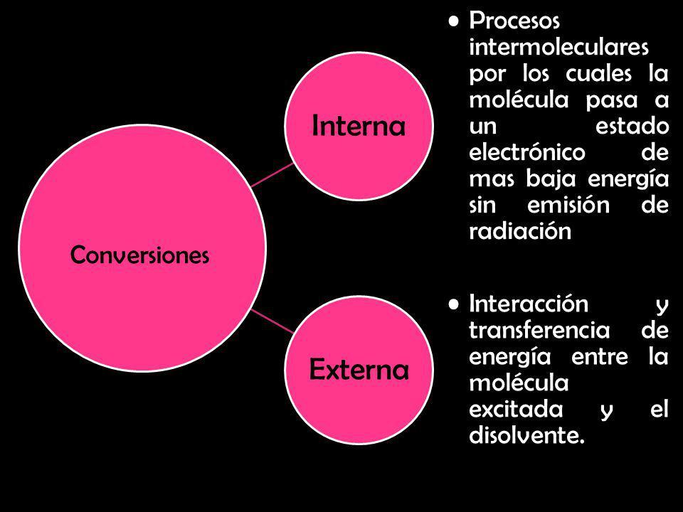 Interna Procesos intermoleculares por los cuales la molécula pasa a un estado electrónico de mas baja energía sin emisión de radiación.