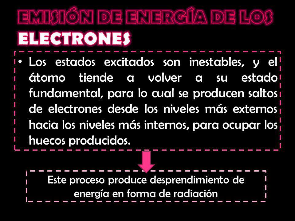 EMISIÓN DE ENERGÍA DE LOS ELECTRONES