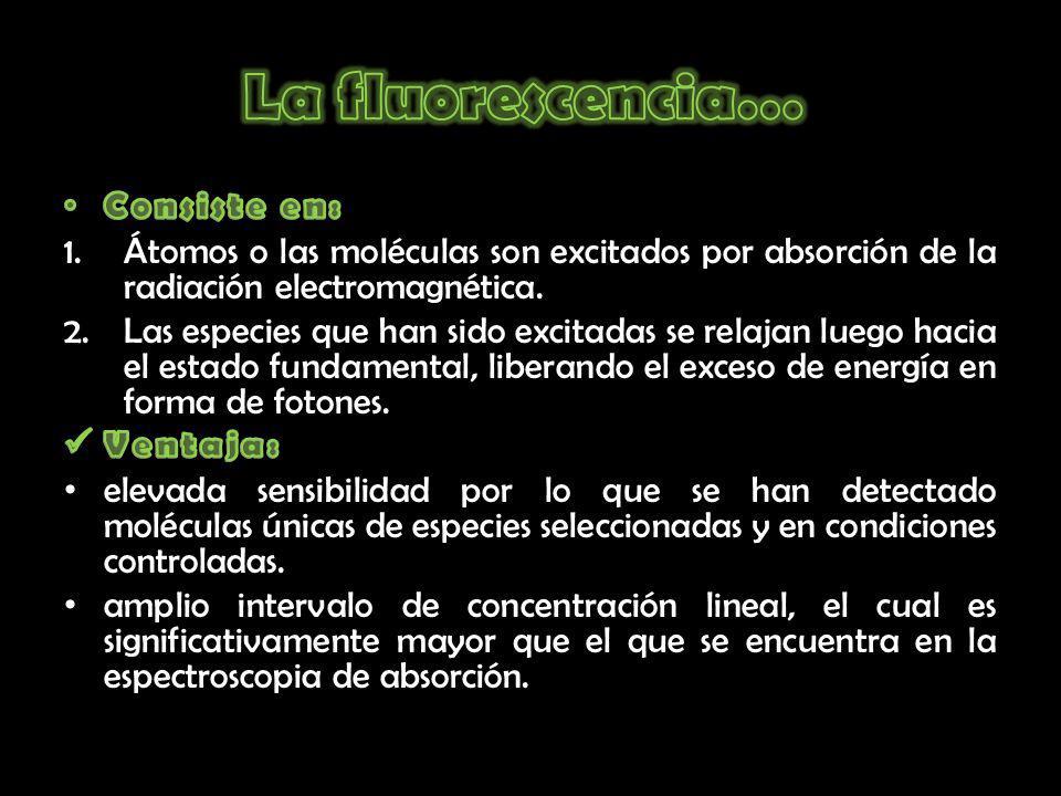 La fluorescencia… Consiste en: