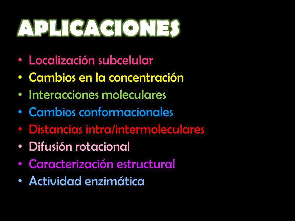 APLICACIONES Localización subcelular Cambios en la concentración