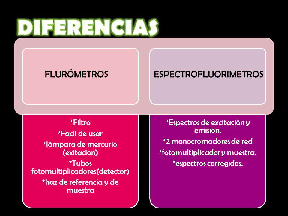 DIFERENCIAS FLURÓMETROS ESPECTROFLUORIMETROS *Filtro *Facil de usar