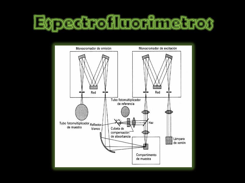Espectrofluorimetros