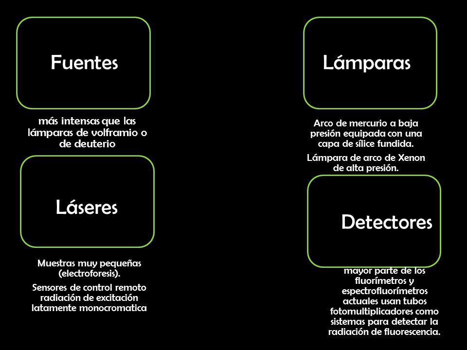 Fuentes Lámparas Láseres Detectores