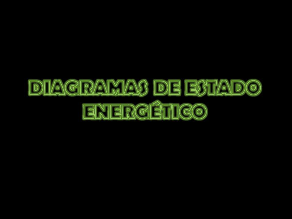DIAGRAMAS DE ESTADO ENERGÉTICO
