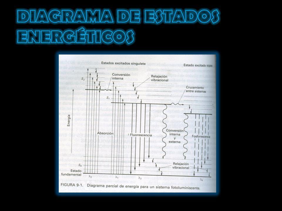 DIAGRAMA DE ESTADOS ENERGÉTICOS