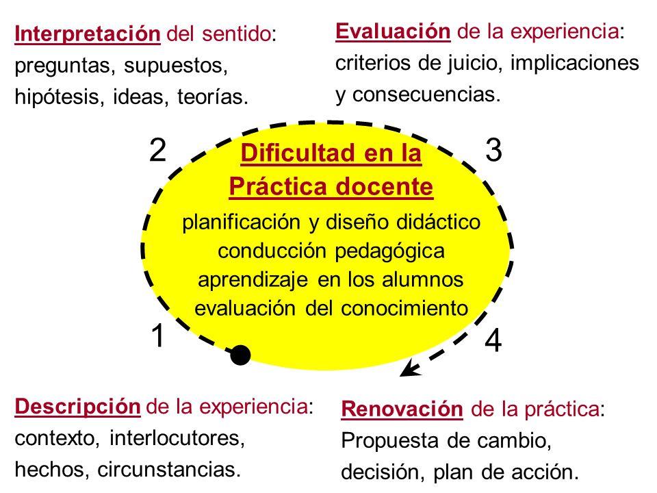 2 3 1 4 Dificultad en la Práctica docente