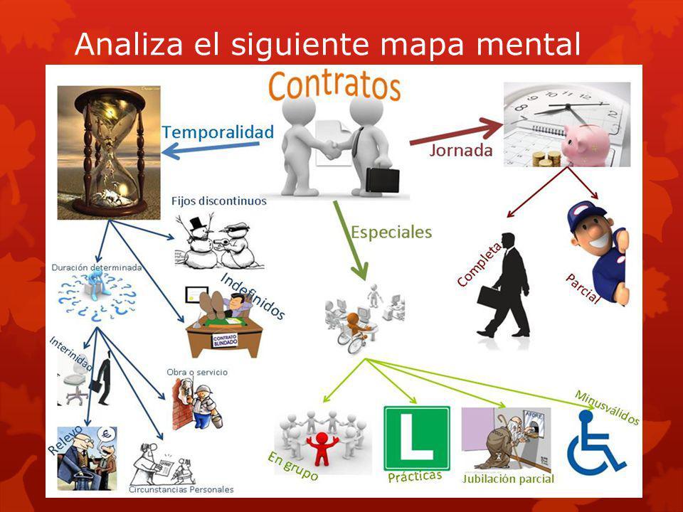 Analiza el siguiente mapa mental