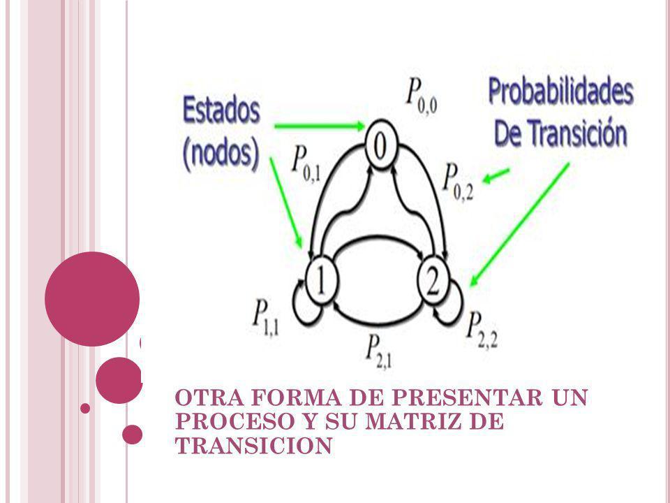 OTRA FORMA DE PRESENTAR UN PROCESO Y SU MATRIZ DE TRANSICION