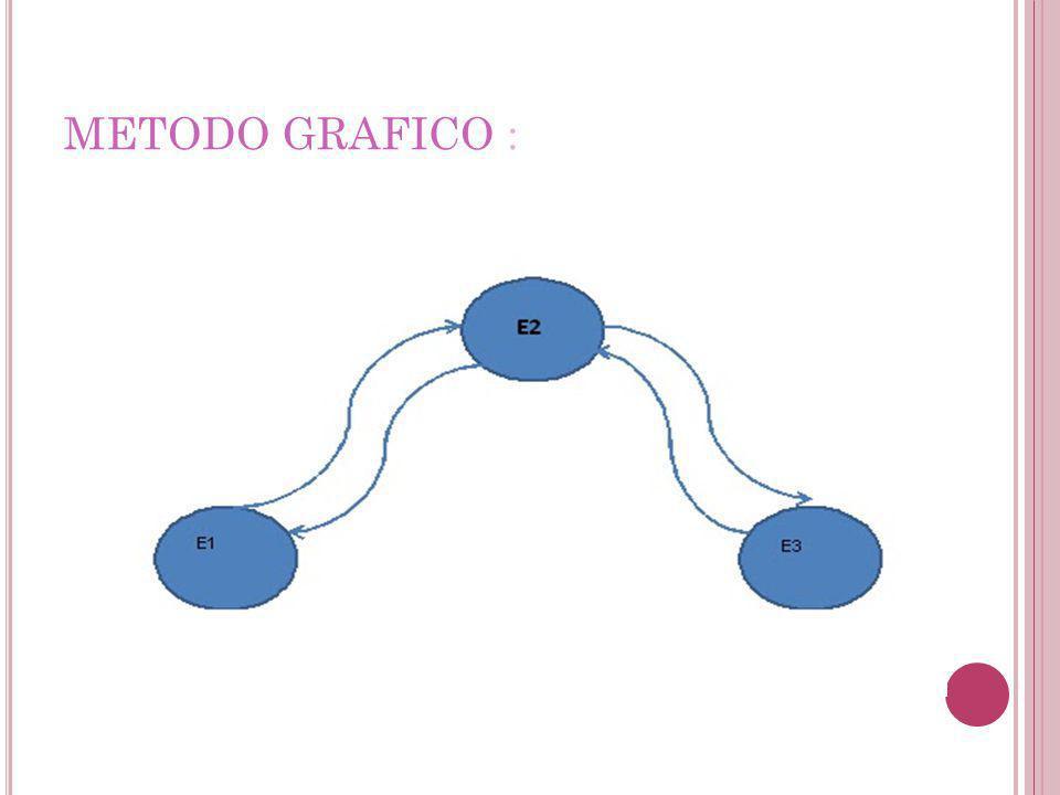 METODO GRAFICO :