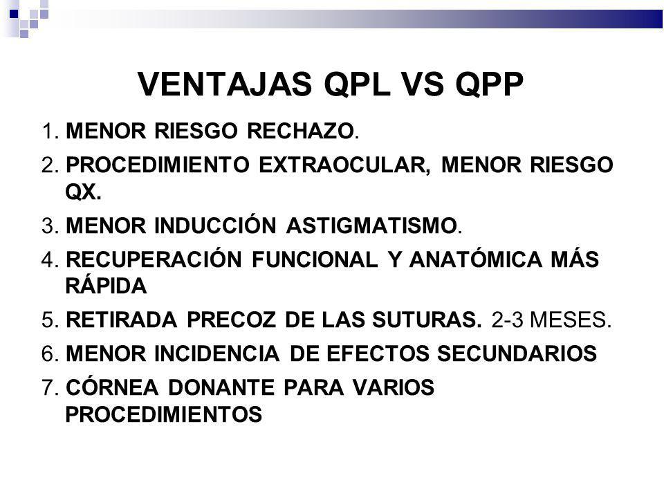 VENTAJAS QPL VS QPP 1. MENOR RIESGO RECHAZO.