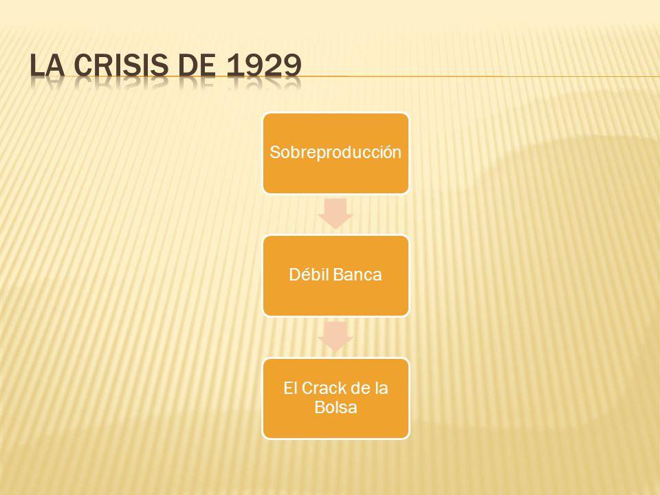 La crisis de 1929 Sobreproducción Débil Banca El Crack de la Bolsa