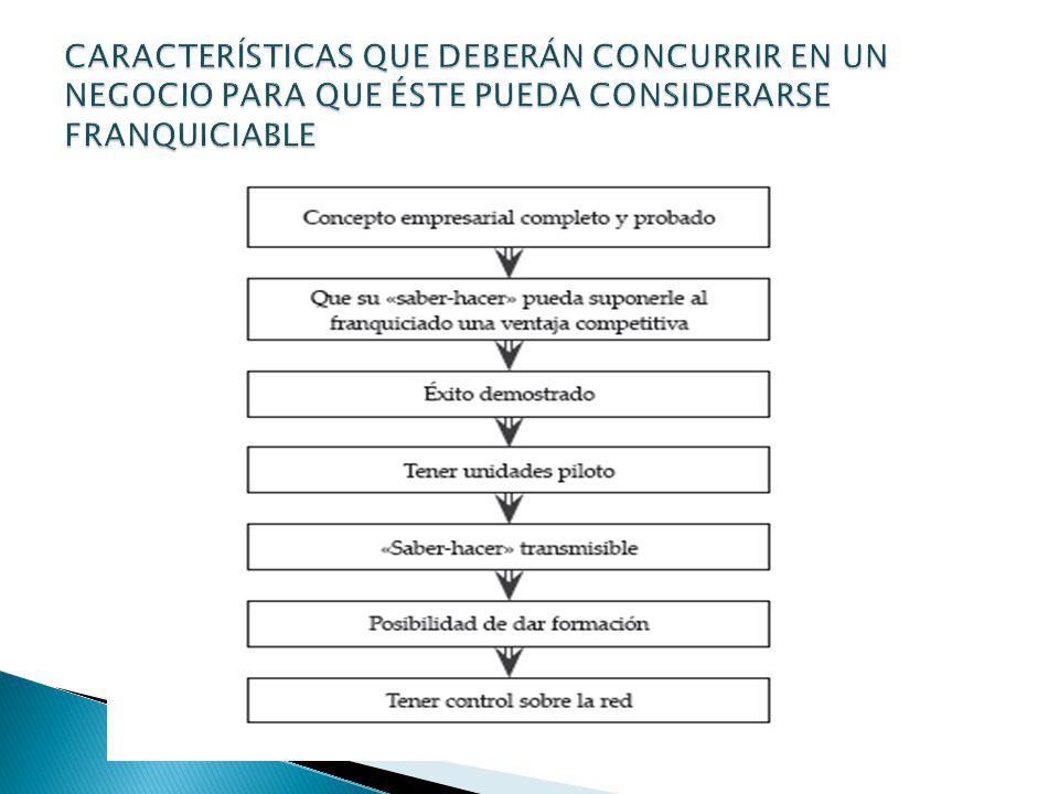CARACTERÍSTICAS QUE DEBERÁN CONCURRIR EN UN NEGOCIO PARA QUE ÉSTE PUEDA CONSIDERARSE FRANQUICIABLE