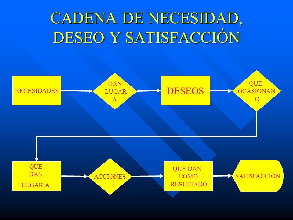 CADENA DE NECESIDAD, DESEO Y SATISFACCIÓN