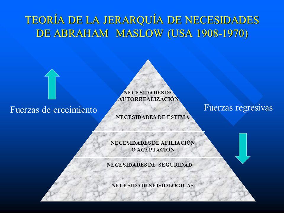 TEORÍA DE LA JERARQUÍA DE NECESIDADES DE ABRAHAM MASLOW (USA 1908-1970)