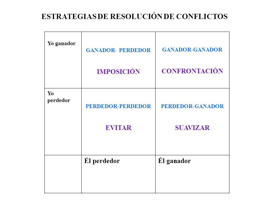 ESTRATEGIAS DE RESOLUCIÓN DE CONFLICTOS