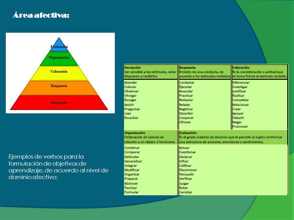 Área afectiva: Ejemplos de verbos para la formulación de objetivos de aprendizaje, de acuerdo al nivel de dominio afectivo: