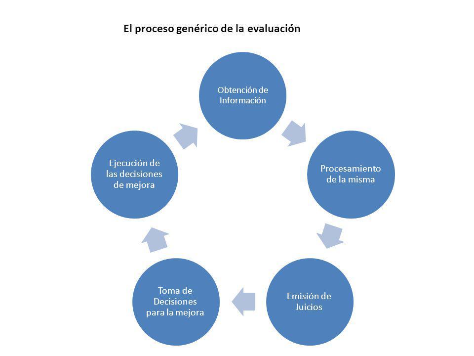El proceso genérico de la evaluación