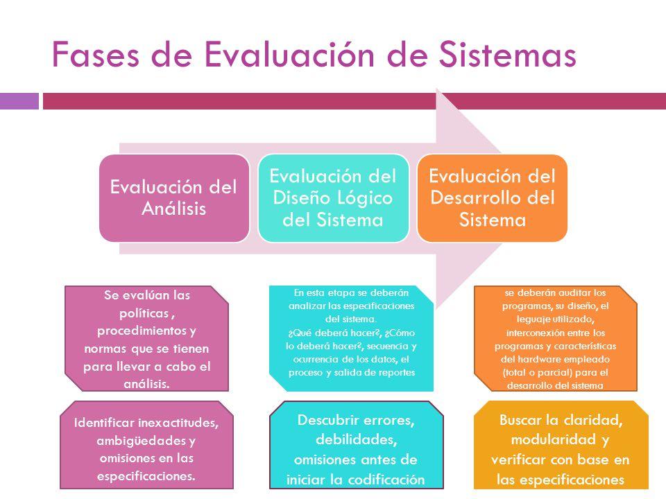 Fases de Evaluación de Sistemas