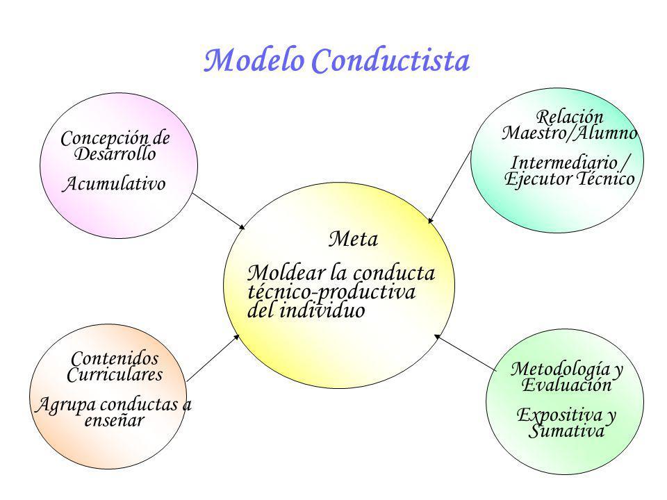 Modelo Conductista Meta