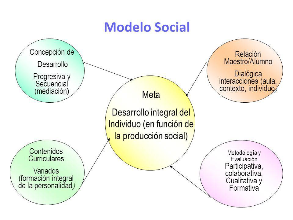 Modelo Social Concepción de. Desarrollo. Progresiva y Secuencial (mediación) Relación Maestro/Alumno.