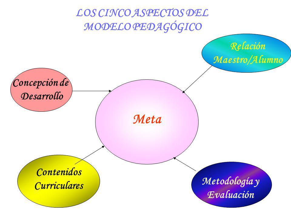 LOS CINCO ASPECTOS DEL MODELO PEDAGÓGICO