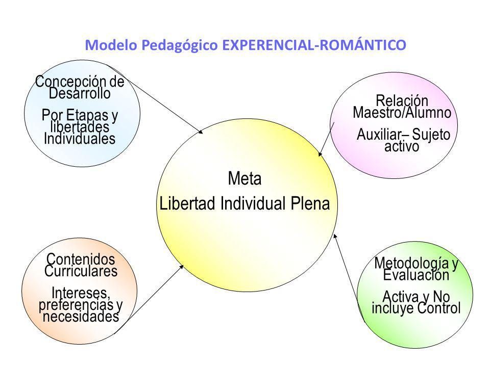 Modelo Pedagógico EXPERENCIAL-ROMÁNTICO