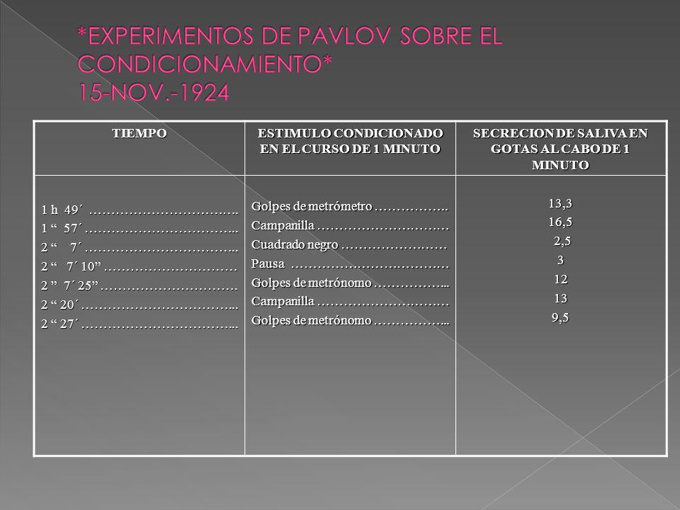 *EXPERIMENTOS DE PAVLOV SOBRE EL CONDICIONAMIENTO* 15-NOV.-1924