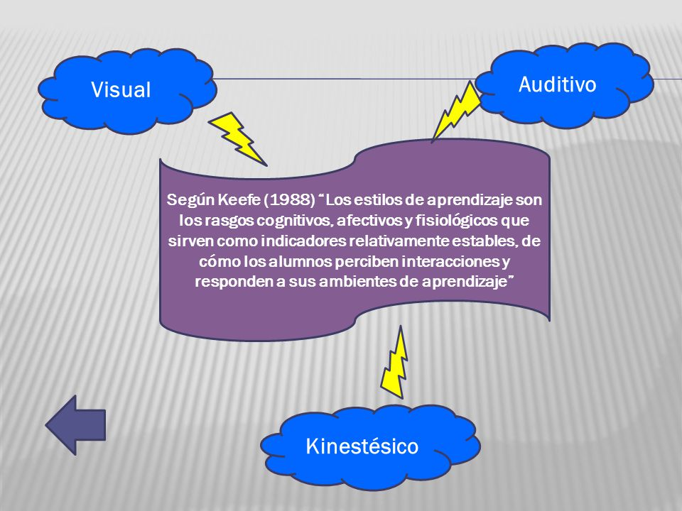 Auditivo Visual Kinestésico