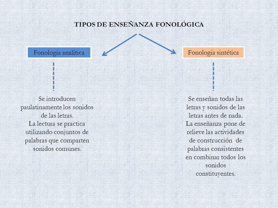TIPOS DE ENSEÑANZA FONOLÓGICA