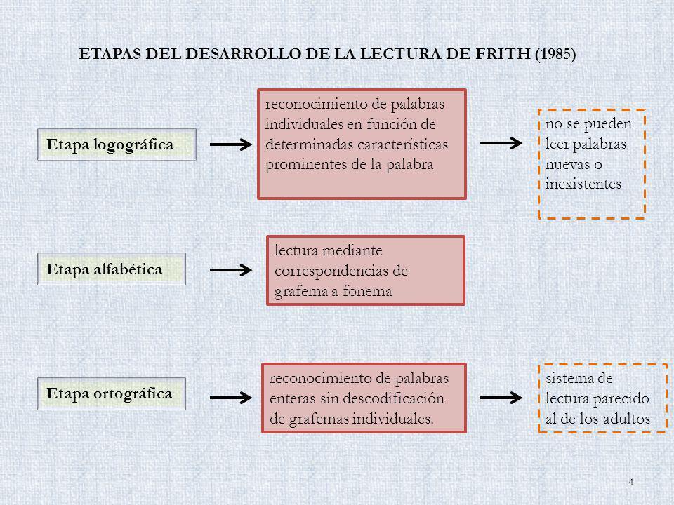 ETAPAS DEL DESARROLLO DE LA LECTURA DE FRITH (1985)