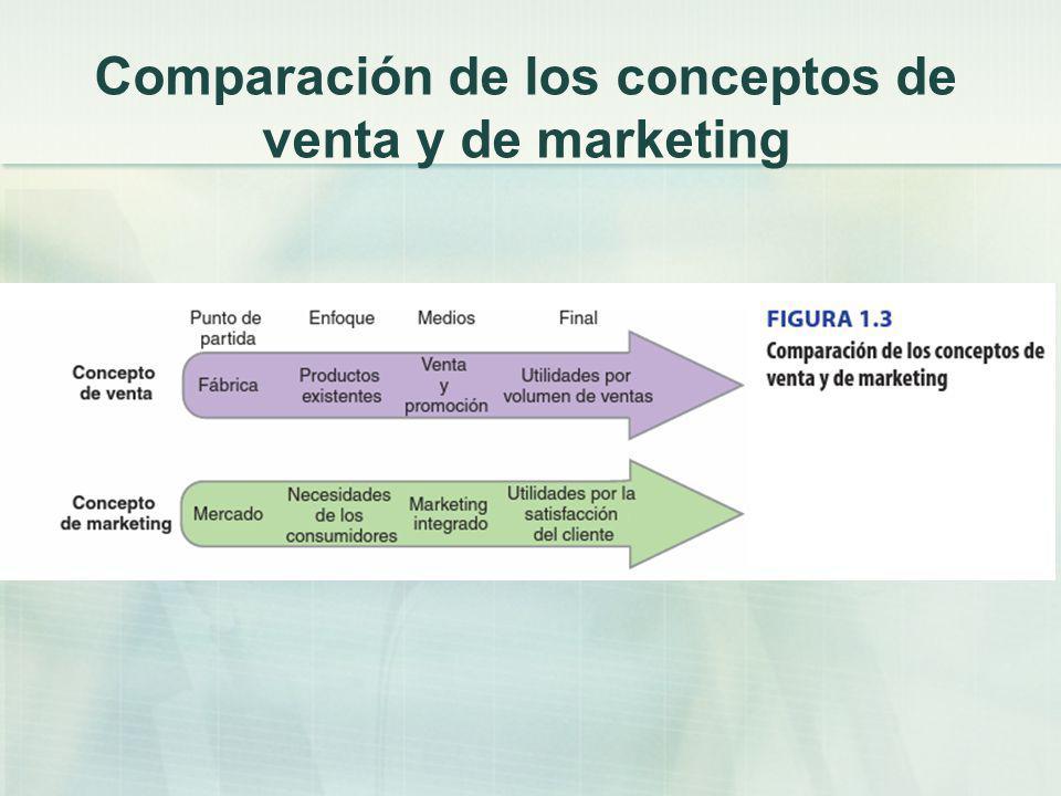 Comparación de los conceptos de venta y de marketing