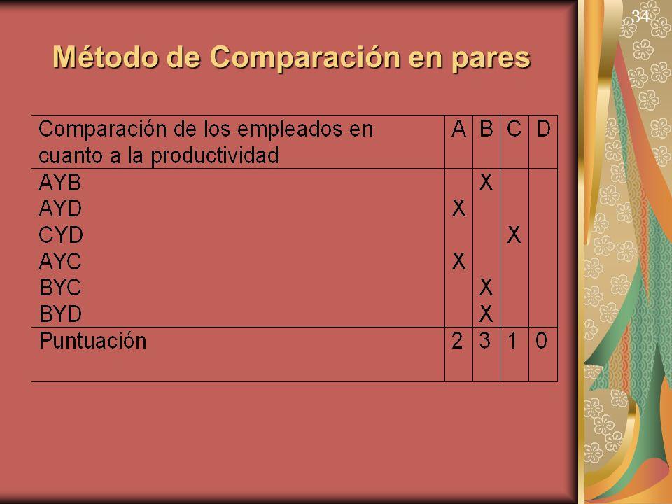 Método de Comparación en pares