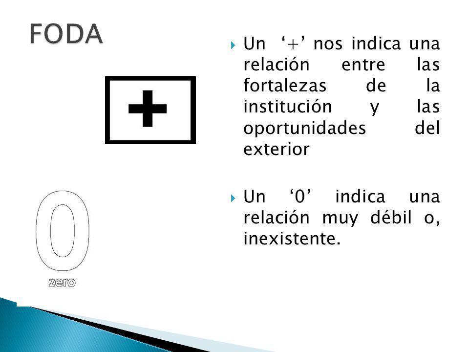FODA Un '+' nos indica una relación entre las fortalezas de la institución y las oportunidades del exterior.