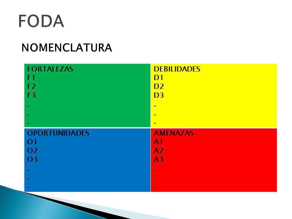 FODA NOMENCLATURA FORTALEZAS F1 F2 F3 . DEBILIDADES D1 D2 D3