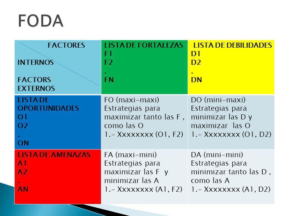 FODA FACTORES INTERNOS FACTORS EXTERNOS LISTA DE FORTALEZAS F1 F2 . FN