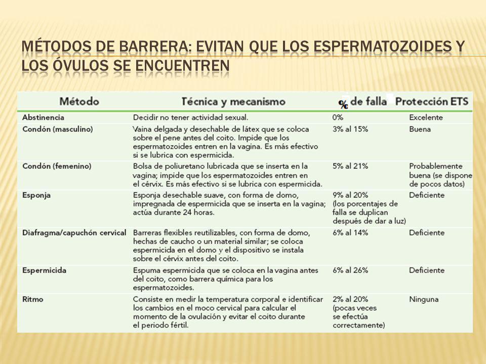 Métodos de barrera: evitan que los espermatozoides y los óvulos se encuentren