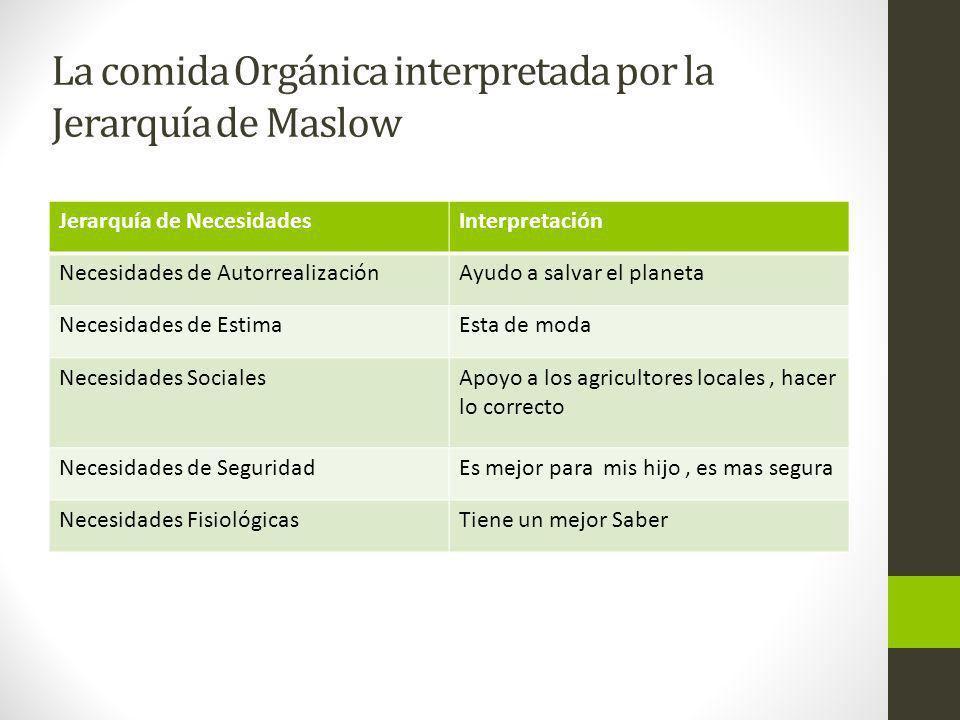 La comida Orgánica interpretada por la Jerarquía de Maslow