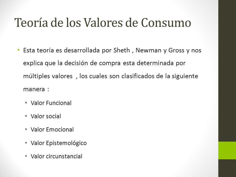 Teoría de los Valores de Consumo