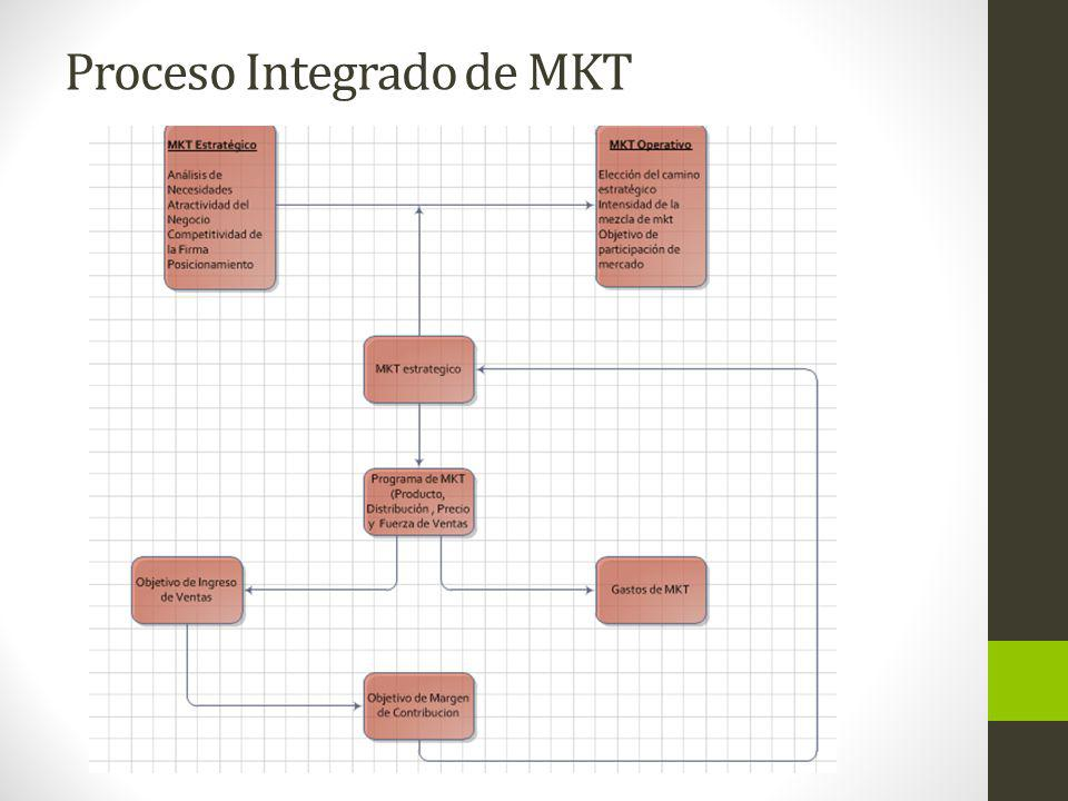Proceso Integrado de MKT