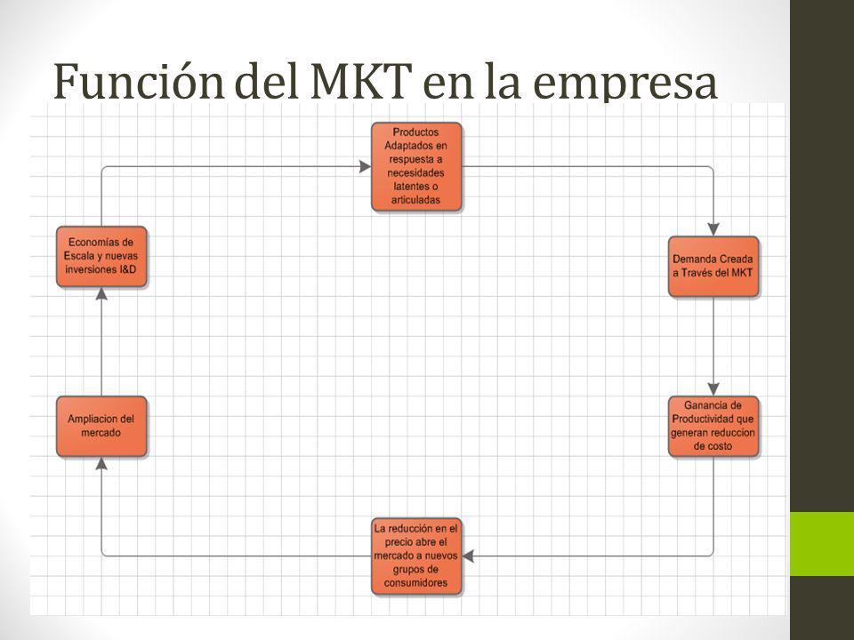 Función del MKT en la empresa